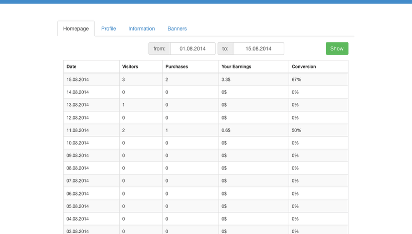 Your affiliate can see detailed stats for generated visits and his earnings